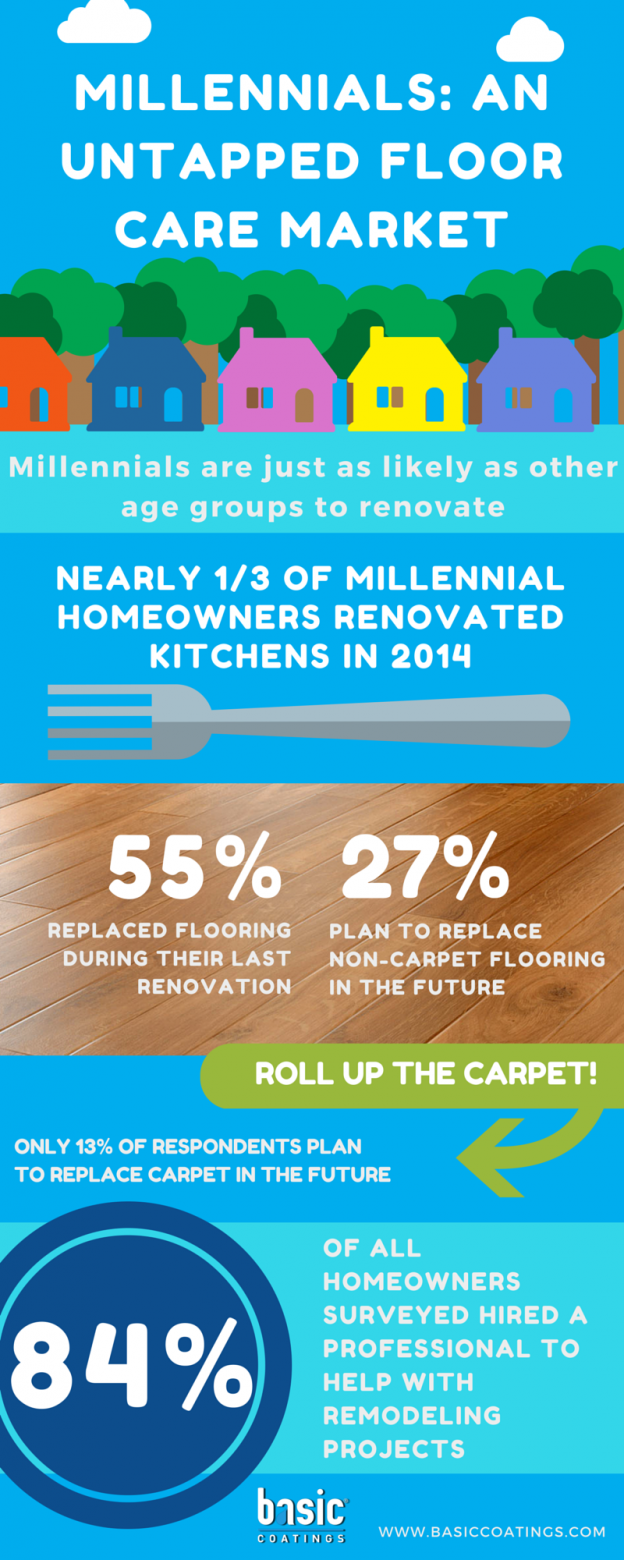 Millennials-An-Untapped-Floor-Care-Market-2-624x1560