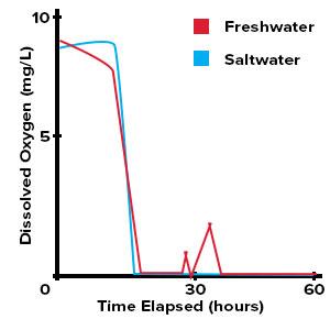 Aquaculture Dissolved Oxygen