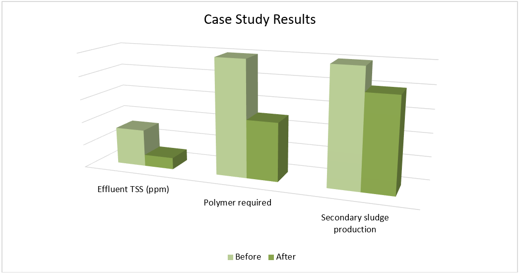 case study results summary graph