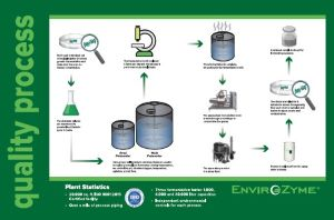 envirozyme quality process
